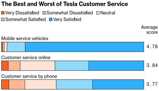 Bloomberg survey Tesla Customer Service