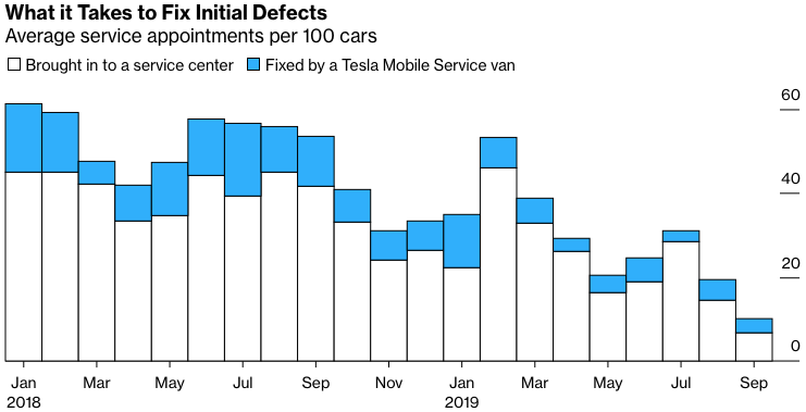 Bloomberg survey initial Tesla defects