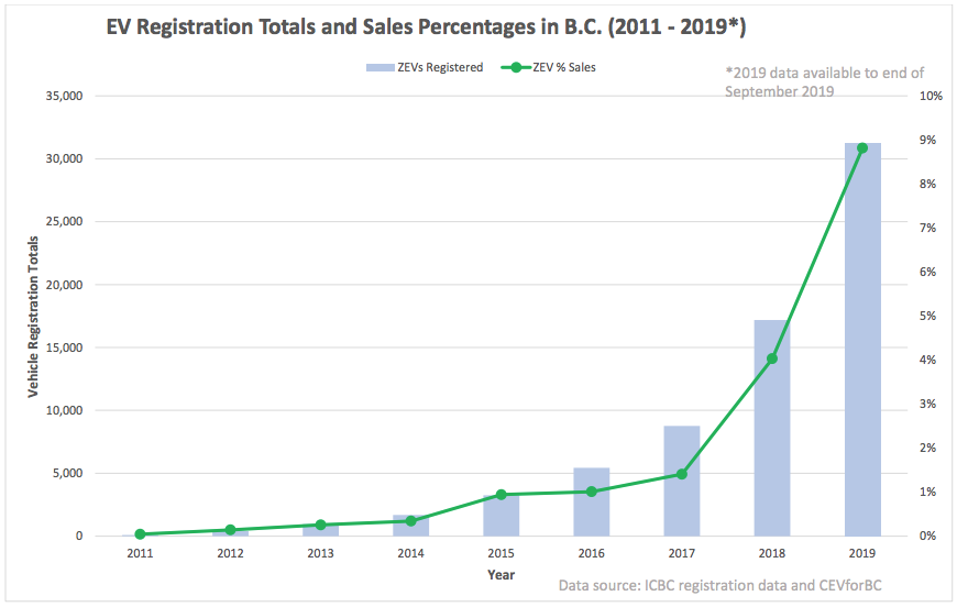 Electric Vehicle Sales in BC