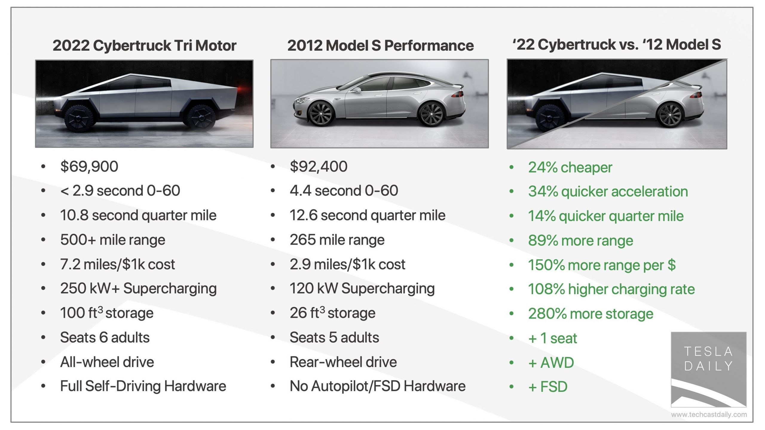 Tesla Daily comparing Model S to Cybertruck