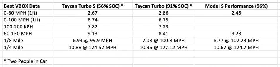 DragTimes Porsche Taycan numbers