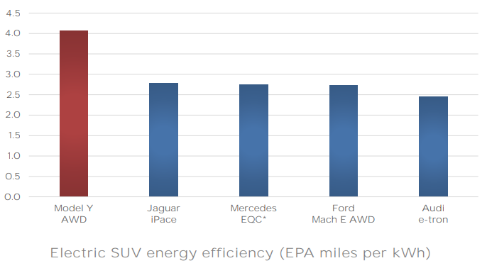Model Y efficiency