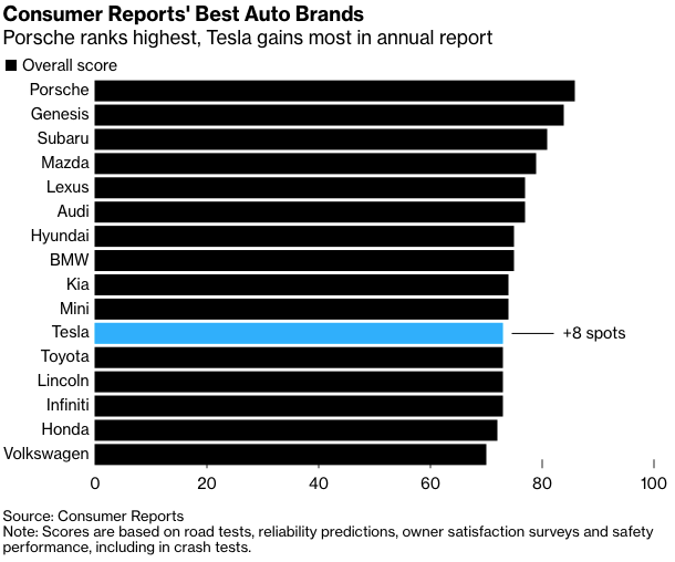 Consumer Reports 2020 Automotive Brand Ratings