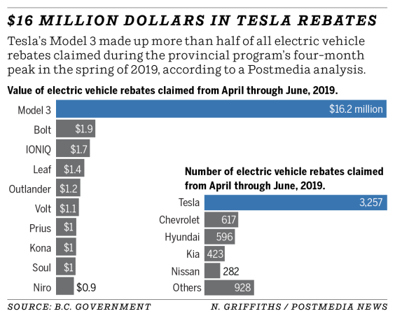 EVs in BC
