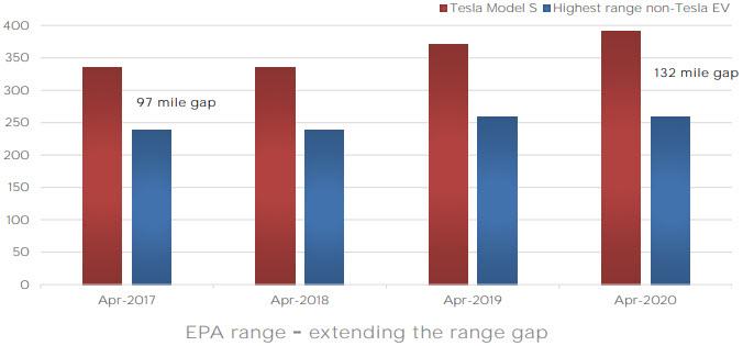 Tesla mileage gap