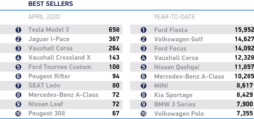 April UK Car Sales Best Sellers