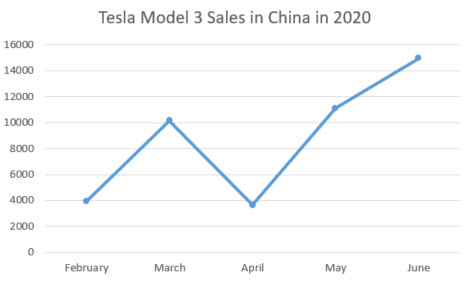 Tesla sales in China 2020
