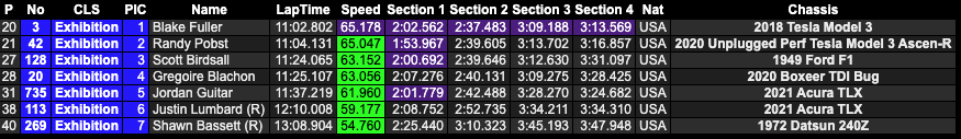 v2020 Pikes Peak results