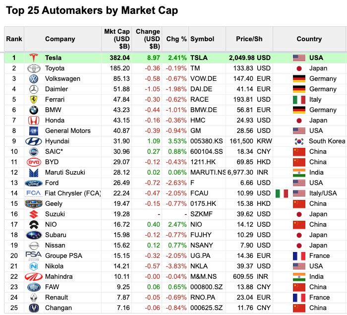 Automakers by market cap