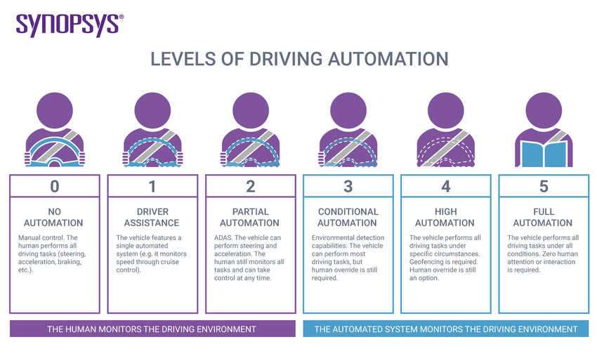 levels-of-driving-automation.jpg.imgw.850.x
