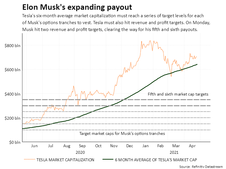 Musk payout