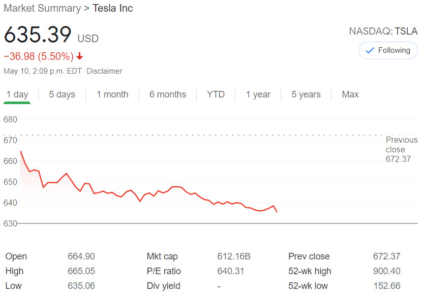 TSLA share prices May 10