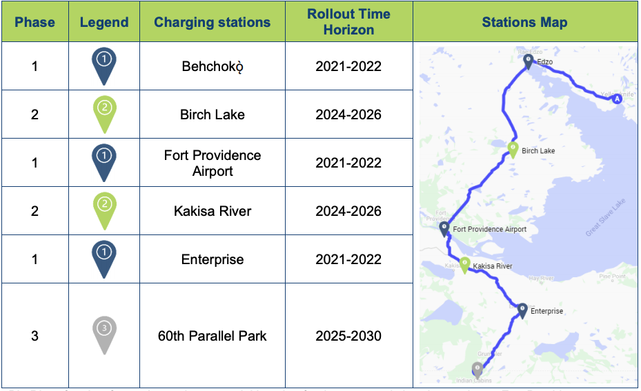 NWT rollout EV stations